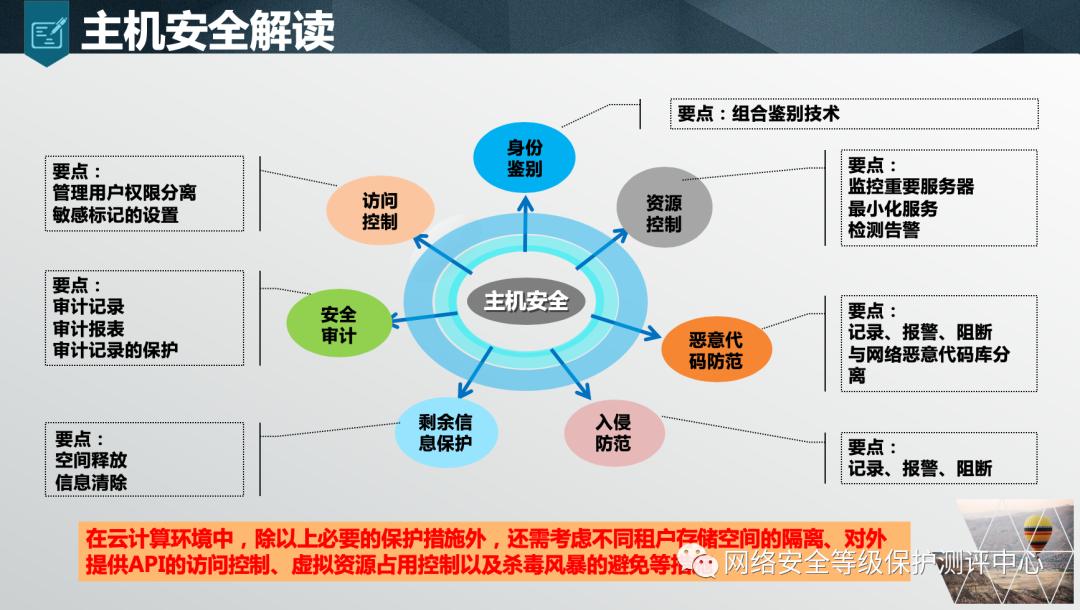 新时代网络安全等级保护解决方案